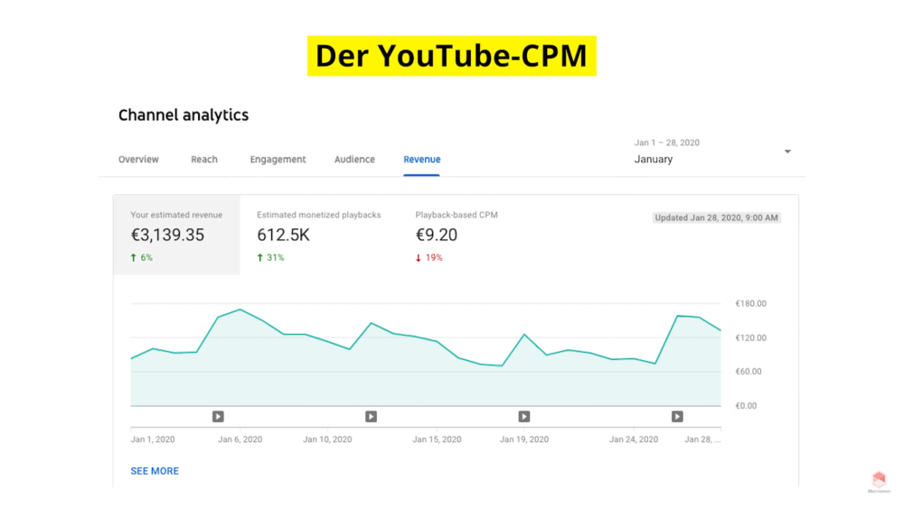 Der Youtube CPM