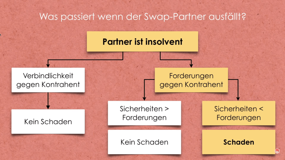 Swap ETF Partner ausfall Risiko