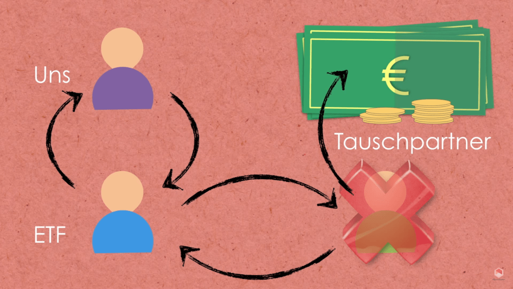 Swap ETF Tauschpartner