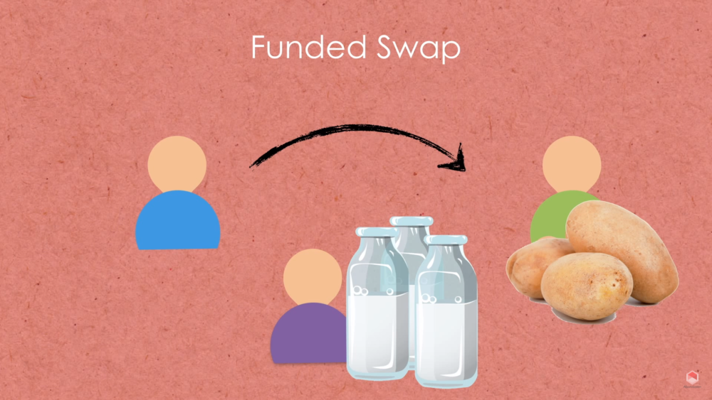 Funded Swap
